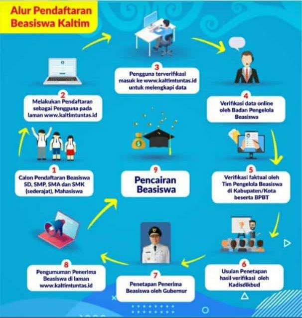 Pembukaan Pendaftaran Beasiswa Kaltim Stimulan Tahun 2019 Bagian Kesra Sekretariat Daerah Kabupaten Paser